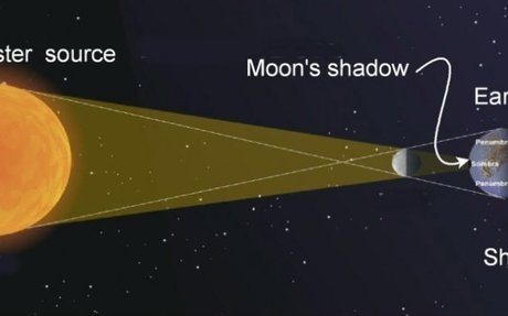 How Eclipses Work