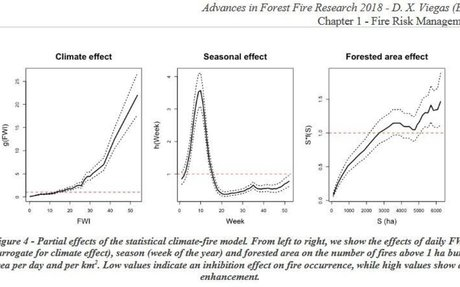 Assessing the increase in wildfire occurrence with climate change