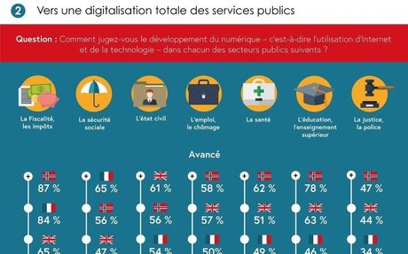 Transformation numérique des services publics : qu'en pensent les Français ? - Blog du Mod