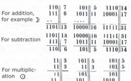 Leibniz: Explanation of Binary Arithmetic (1703)