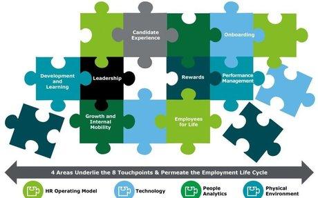 Deconstructing Employee Experience - Bersin by Deloitte