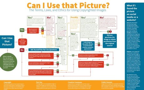 Can I Use that Picture? The Terms, Laws, and Ethics for Using Copyrighted Images