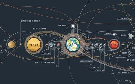 The history of space exploration on a single space map