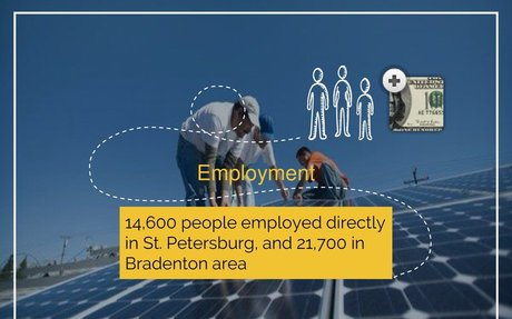 Employment - UNWTO & PCGS Sustainable Tourism