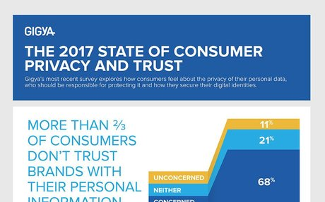 Brands Gamble with Reputation and Trust by Failing to Adopt Stronger Methods to Protect On
