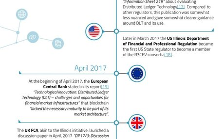 2017-07 Blockchain Regulation Timeline