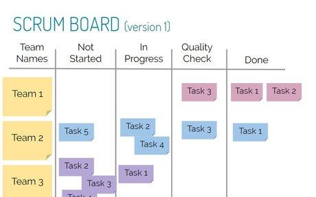 Scrum Board Explanation & Examples