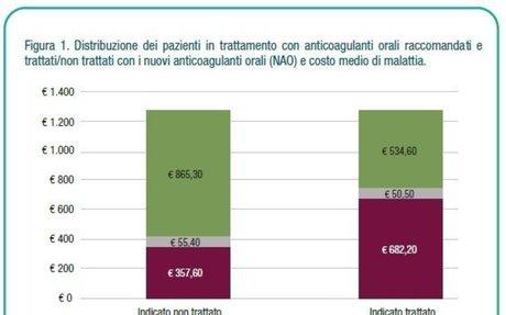 FA e maggiore appropriatezza prescrittiva terapie anticoagulanti orali