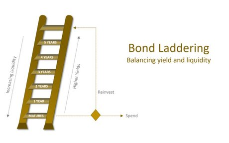 The Pros and Cons of Bond Laddering
