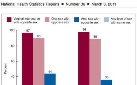 Nearly Half of Straight Men Have Had Anal Sex