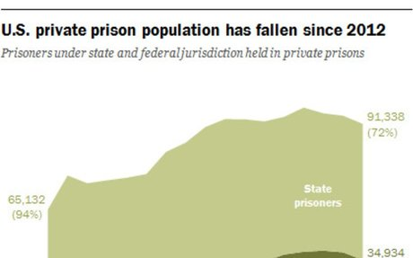 U.S. private prison population falling