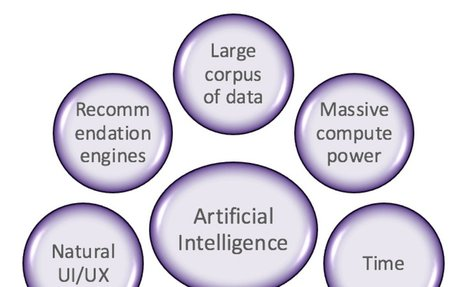 7 Factors For Precision Decisions In Artificial Intelligence