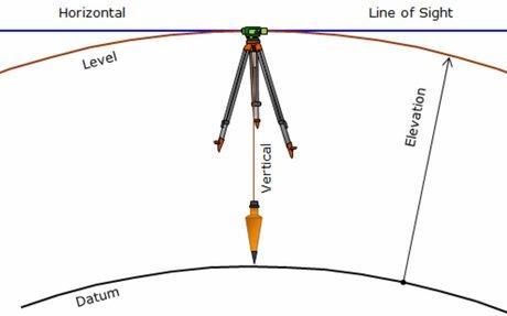 Horizontal Curves Example Problem