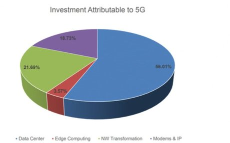 5G Transition and the impact on IT Infrastructure Spending