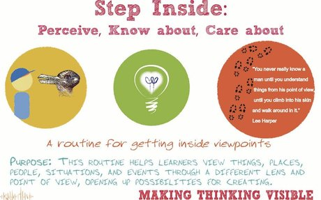 Step Inside: A Visible Thinking Routine