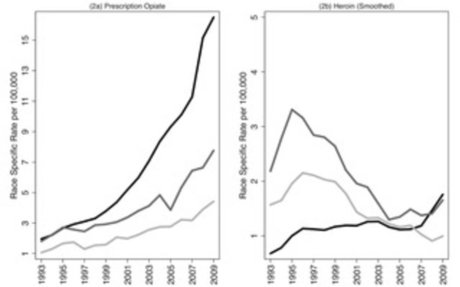 Intertwined Epidemics: National Demographic Trends in Hospitalizations for Heroin- and Opi
