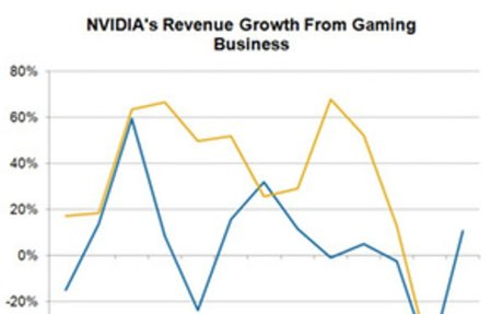 NVIDIA's Gaming Business Is a Lot More than GeForce GPUs - Market Realist
