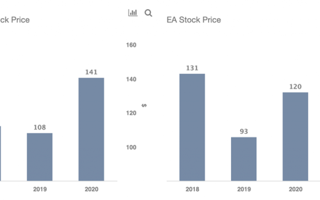 Consider Electronic Arts Over Take Two Interactive As Demand For Gaming Increases? -- T...