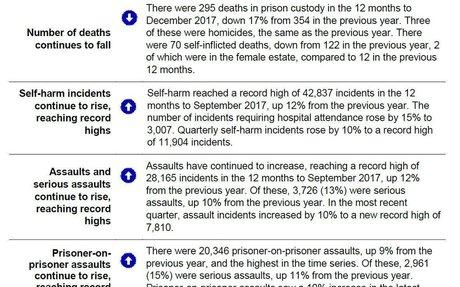 Latest prison safety stats