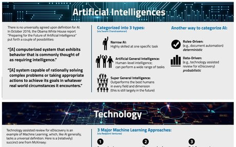 The Future of AI: What Do You Know?