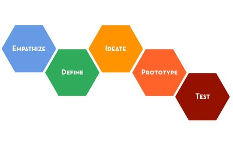 How to apply a design thinking, HCD, UX or any creative process from scratch