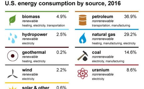 Sources of Energy - Energy Explained, Your Guide To Understanding Energy - Energy Informat