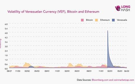 In Venezuela, Bitcoin Is a Lifeline