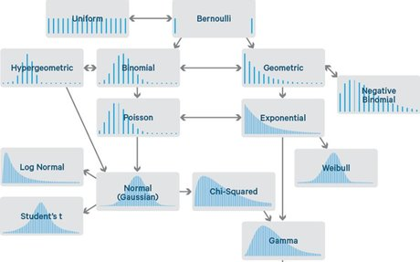 Common Probability Distributions: The Data Scientist's Crib Sheet - Cloudera Engineering B