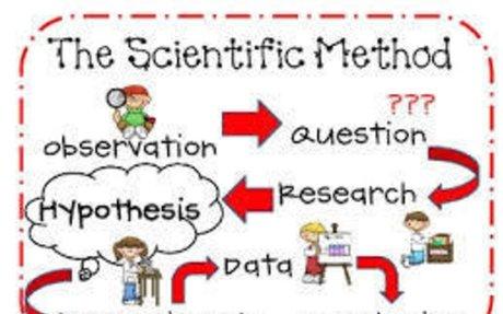Scientific method - Wikipedia