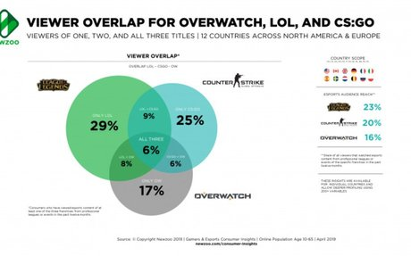 Newzoo: Esports Audiences Vary By Franchise, 71% Loyal to Just One Game