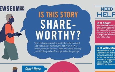 Is This Story Share-Worthy? by Newseum Ed