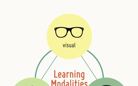 What's Your Learning Style? The Learning Styles