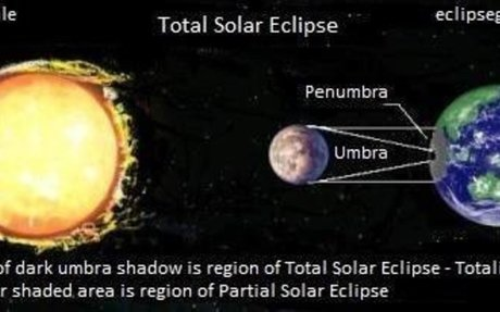 4)How many total eclipses are there?