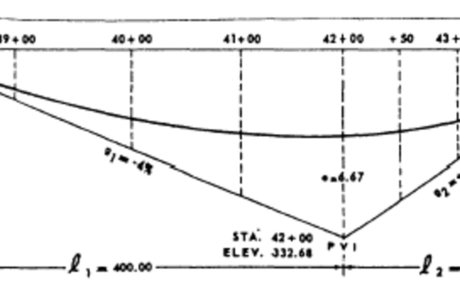 Asymmetrical vertical curve