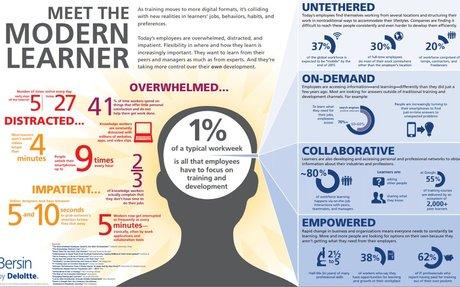 "7 Things We Learned From Bersin's ""Meet the Modern Learner"""