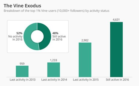 Infographic: The Vine Exodus