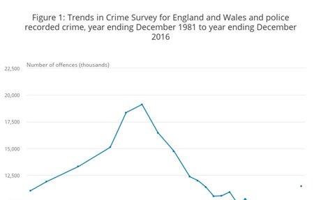 Latest crime stats