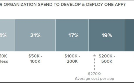 Figuring the costs of mobile app development | Formotus