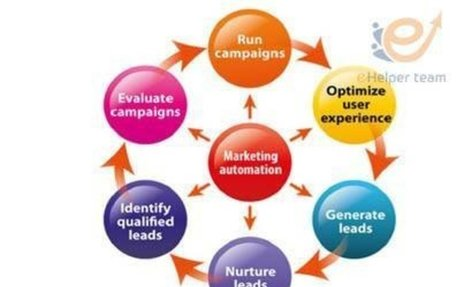 the best way to use marketing automation in your marketing plan