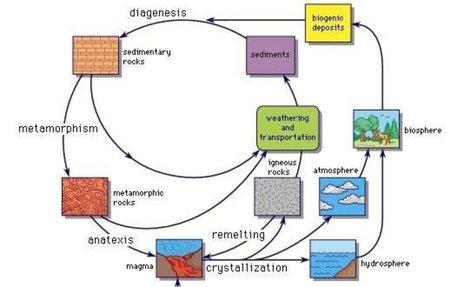 geochemical cycle