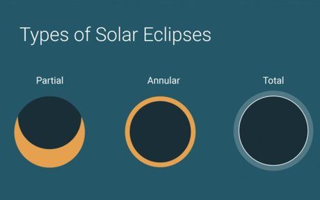 types of solar eclipse