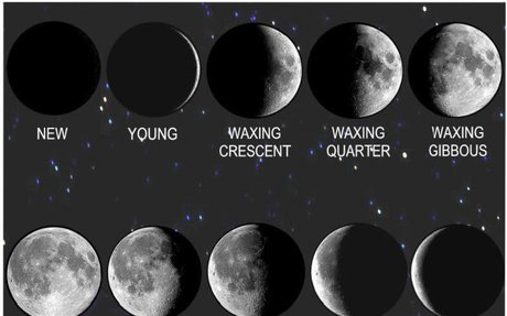 Shedding Light on the Phases of the Moon