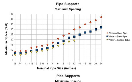 Key factors to design of support for piping system | elink