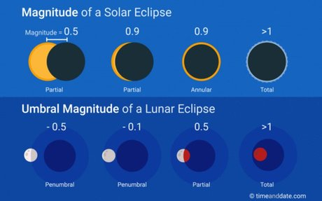 How Big Is an Eclipse?