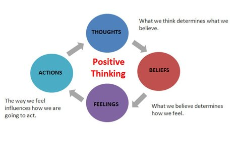 We Create Meaning to our Thoughts: Challenging the Negative Thoughts.