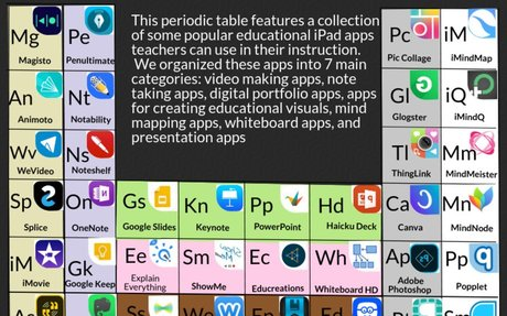 The Periodic Table of Educational iPad Apps for Teachers
