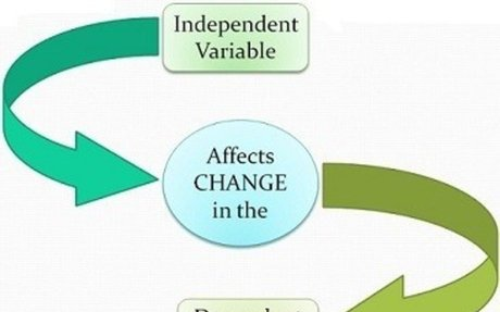 dependent variable - Google Search