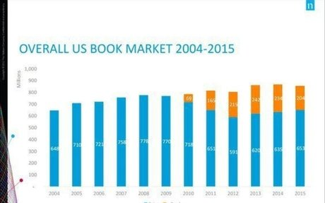 The Myth About Print Coming Back