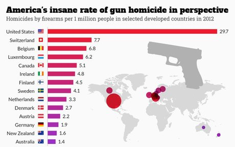 Homicide Rates by Firearm