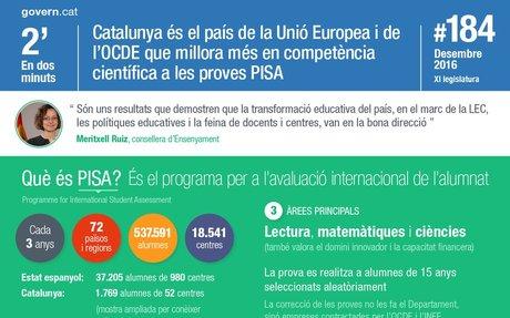 Resultats proves PISA al Butlletí del Govern de Catalunya, desembre 2016.
